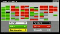 Riigikogu hääletamine